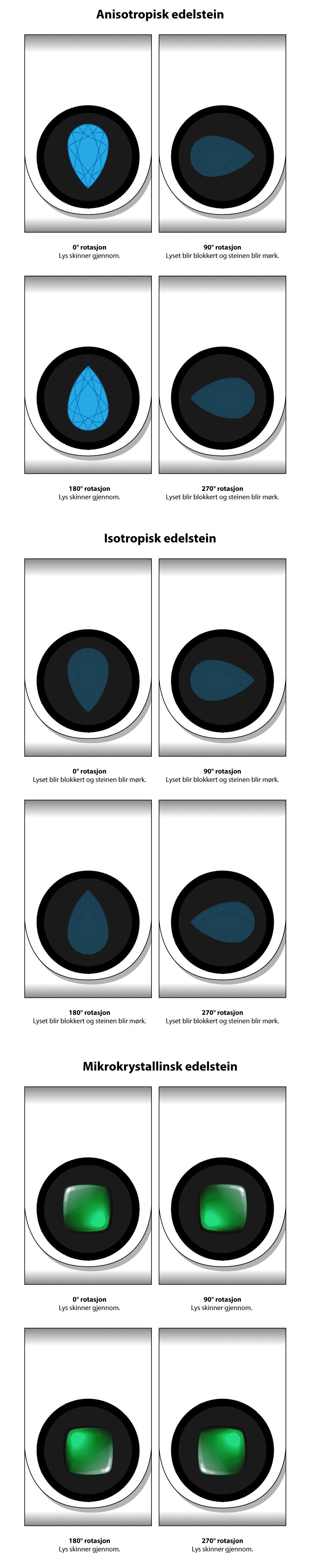 ea7a5196 Gemmologi - Hvordan identifisere edelsteiner - Fosback Design