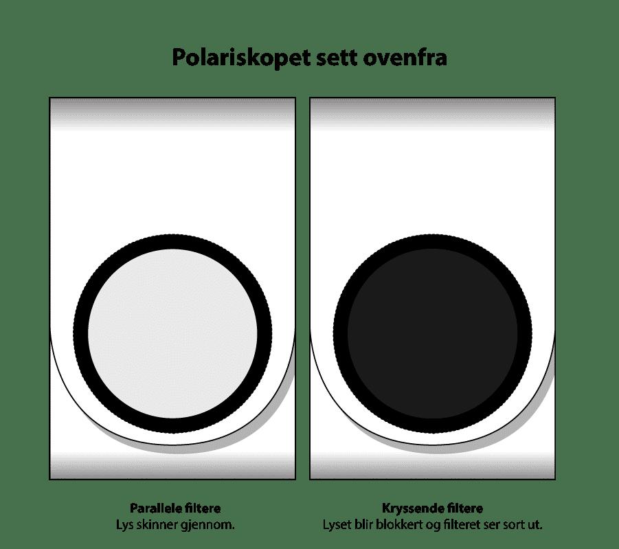 Polariskop sett ovenfra